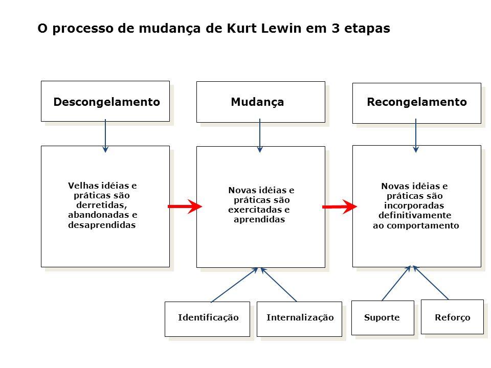 O processo de mudança de Kurt Lewin em 3 etapas Velhas idéias e práticas são derretidas, abandonadas e desaprendidas Novas idéias e práticas são exerc