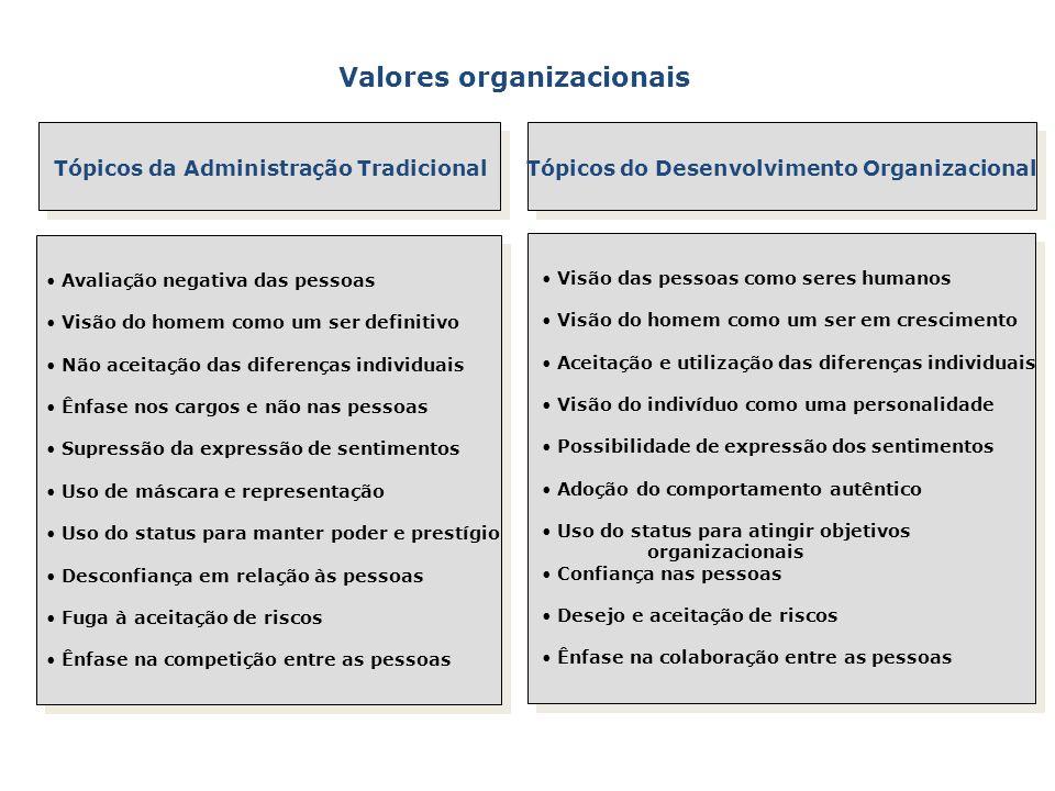 Valores organizacionais Tópicos da Administração Tradicional Tópicos do Desenvolvimento Organizacional Avaliação negativa das pessoas Visão do homem c