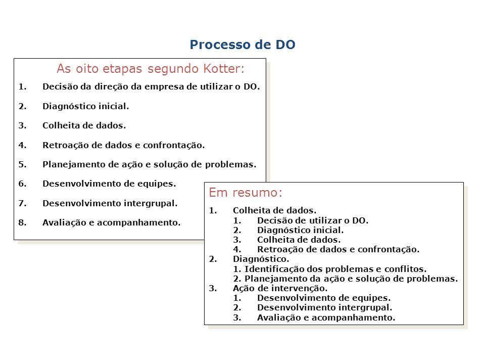 As oito etapas segundo Kotter: 1.Decisão da direção da empresa de utilizar o DO. 2.Diagnóstico inicial. 3.Colheita de dados. 4.Retroação de dados e co