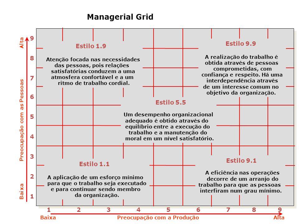 Managerial Grid 1 234567 8 9 987654321987654321 Estilo 1.9 Atenção focada nas necessidades das pessoas, pois relações satisfatórias conduzem a uma atm