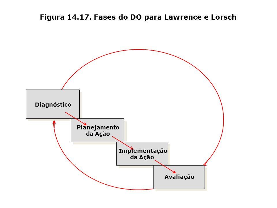 Figura 14.17. Fases do DO para Lawrence e Lorsch Diagnóstico Planejamento da Ação Implementação da Ação Avaliação