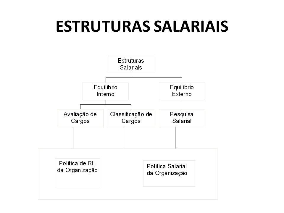 O COMPOSTO SALARIAL