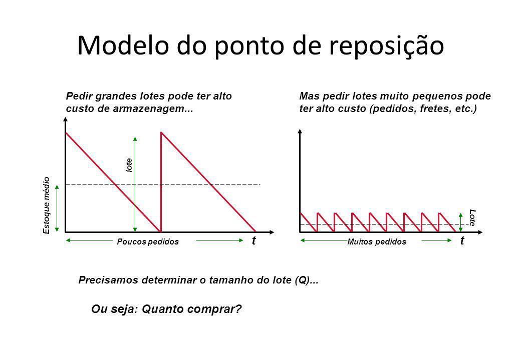 Modelo do ponto de reposição Ou seja: Quanto comprar? Precisamos determinar o tamanho do lote (Q)... Pedir grandes lotes pode ter alto custo de armaze
