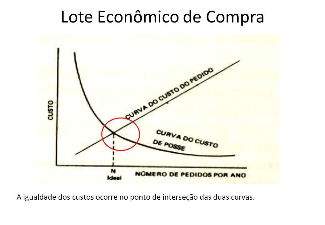 Lote Econômico de Compra A igualdade dos custos ocorre no ponto de interseção das duas curvas.