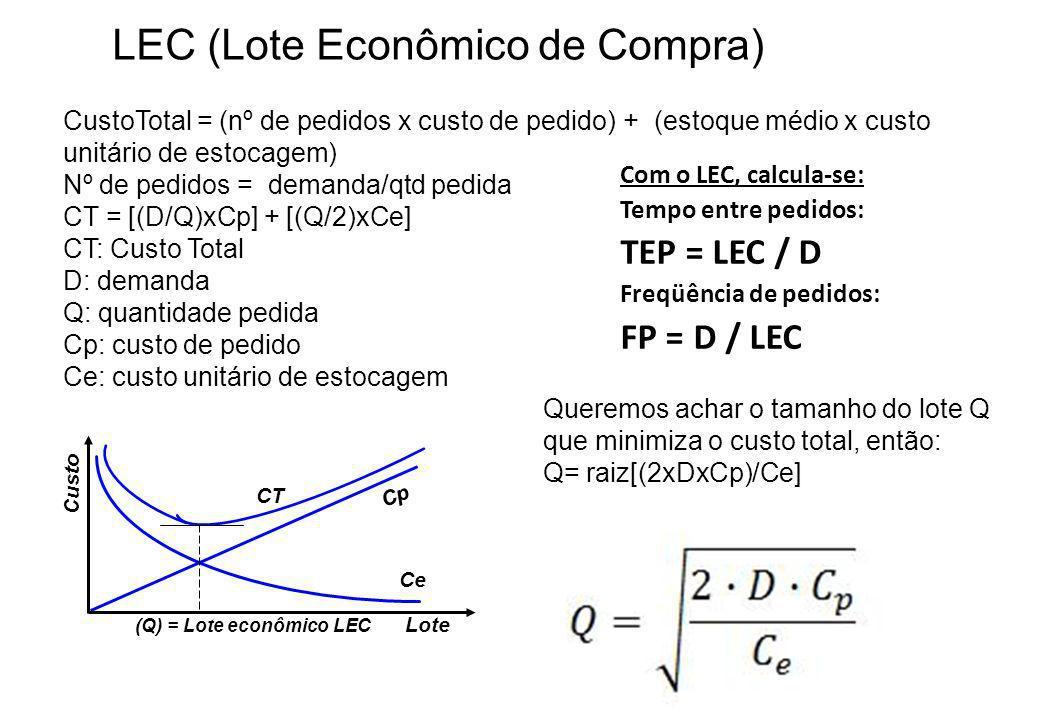 LEC (Lote Econômico de Compra) Lote Custo Cp Ce CT (Q) = Lote econômico LEC CustoTotal = (nº de pedidos x custo de pedido) + (estoque médio x custo un