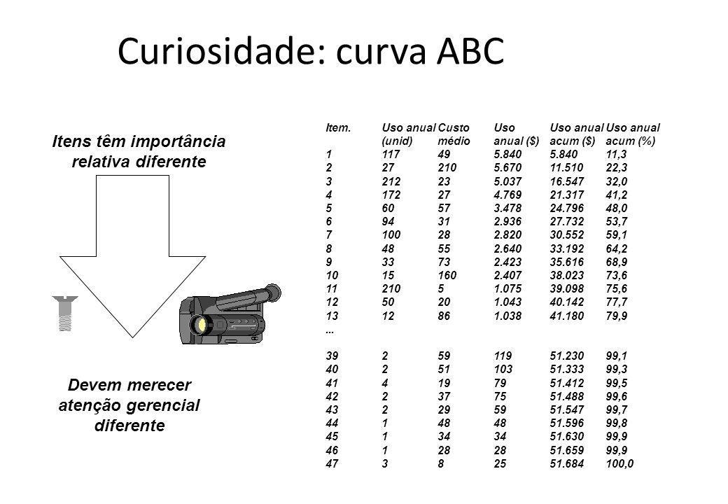 Curiosidade: curva ABC Item.Uso anualCustoUsoUso anualUso anual (unid)médioanual ($)acum ($)acum (%) 1117495.8405.84011,3 2272105.67011.51022,3 321223
