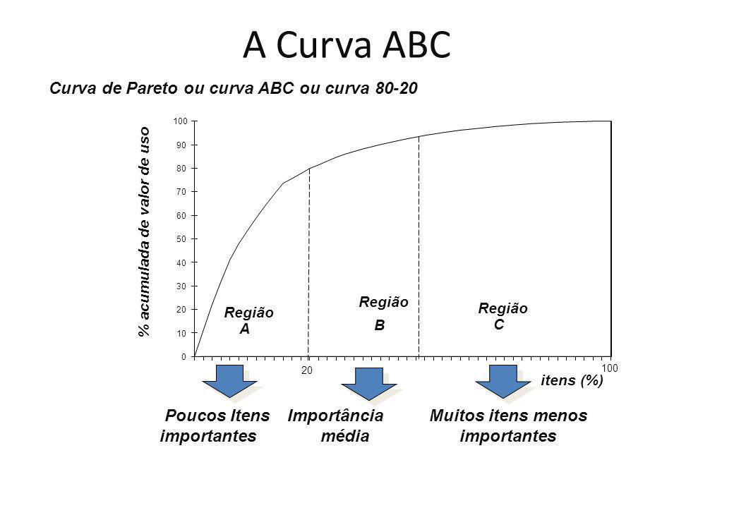 A Curva ABC Curva de Pareto ou curva ABC ou curva 80-20 Poucos Itens importantes Importância média Muitos itens menos importantes % acumulada de valor