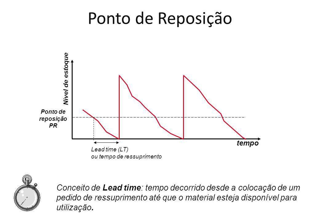A fórmula básica do ponto de reposição é: PR = d x LT + Es Onde: PR = ponto de ressuprimento em unidades d = demanda média diária LT = lead time ou tempo de ressuprimento (em dias) Es = Estoque segurança em unidades tempo Q ES E máx