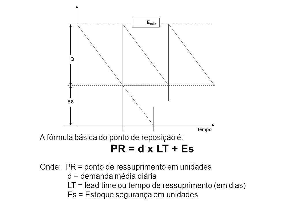 A fórmula básica do ponto de reposição é: PR = d x LT + Es Onde: PR = ponto de ressuprimento em unidades d = demanda média diária LT = lead time ou te
