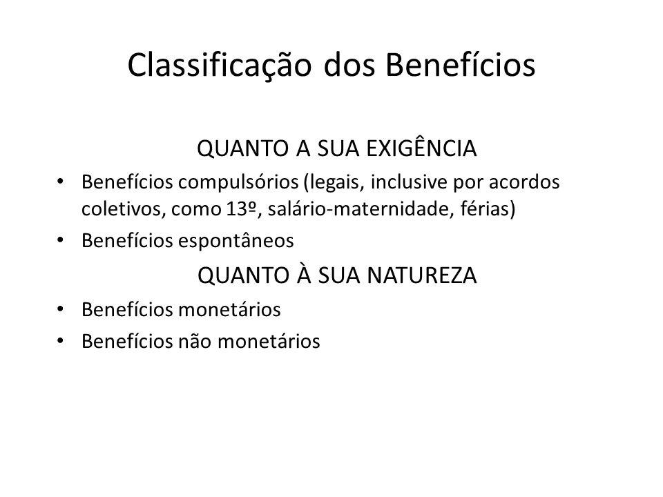 Tipos de Benefícios No exercício do cargo (como gratificações, seguro de vida, prêmios de produção e etc...); Fora do cargo, mas dentro da organização