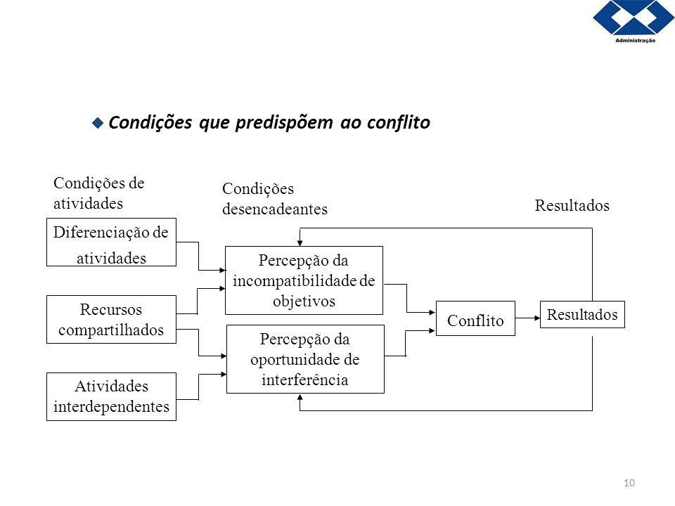 10 Condições que predispõem ao conflito Percepção da incompatibilidade de objetivos Percepção da oportunidade de interferência Conflito Diferenciação