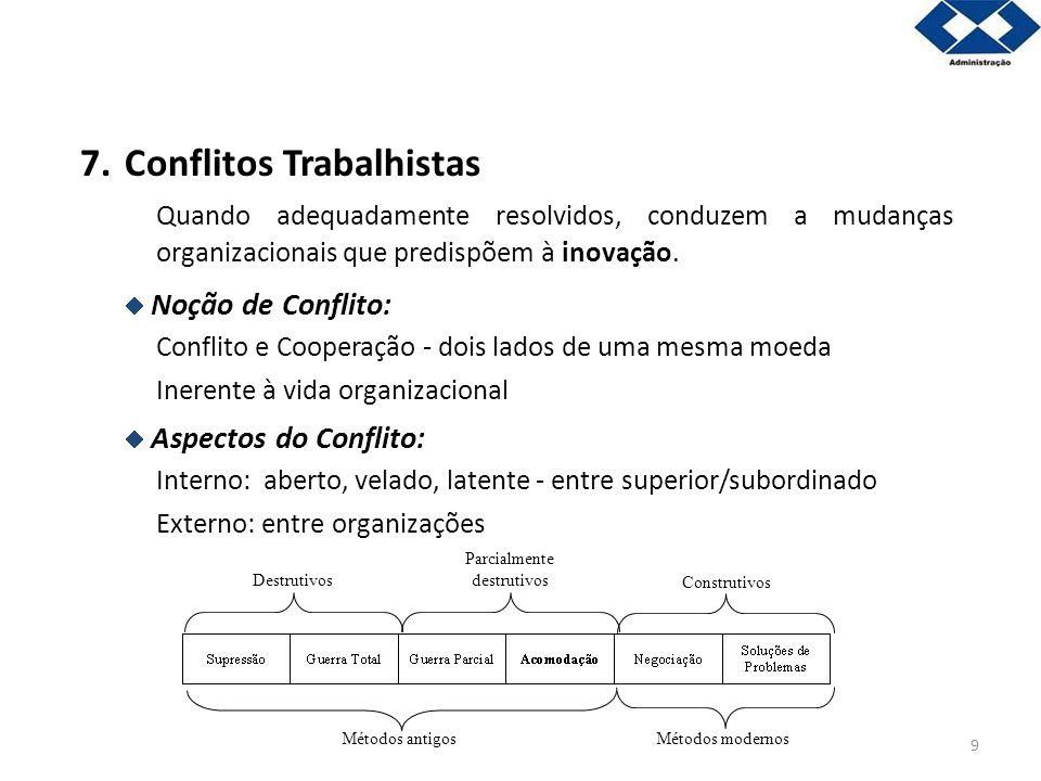 9 7.Conflitos Trabalhistas Quando adequadamente resolvidos, conduzem a mudanças organizacionais que predispõem à inovação. Noção de Conflito: Conflito