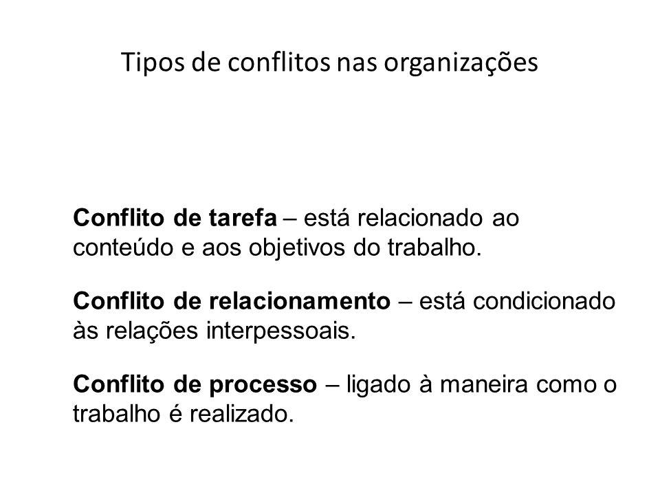 Os conflitos de relacionamento Lidando com pessoas difíceis… Dificil quem….EU??? EU?????