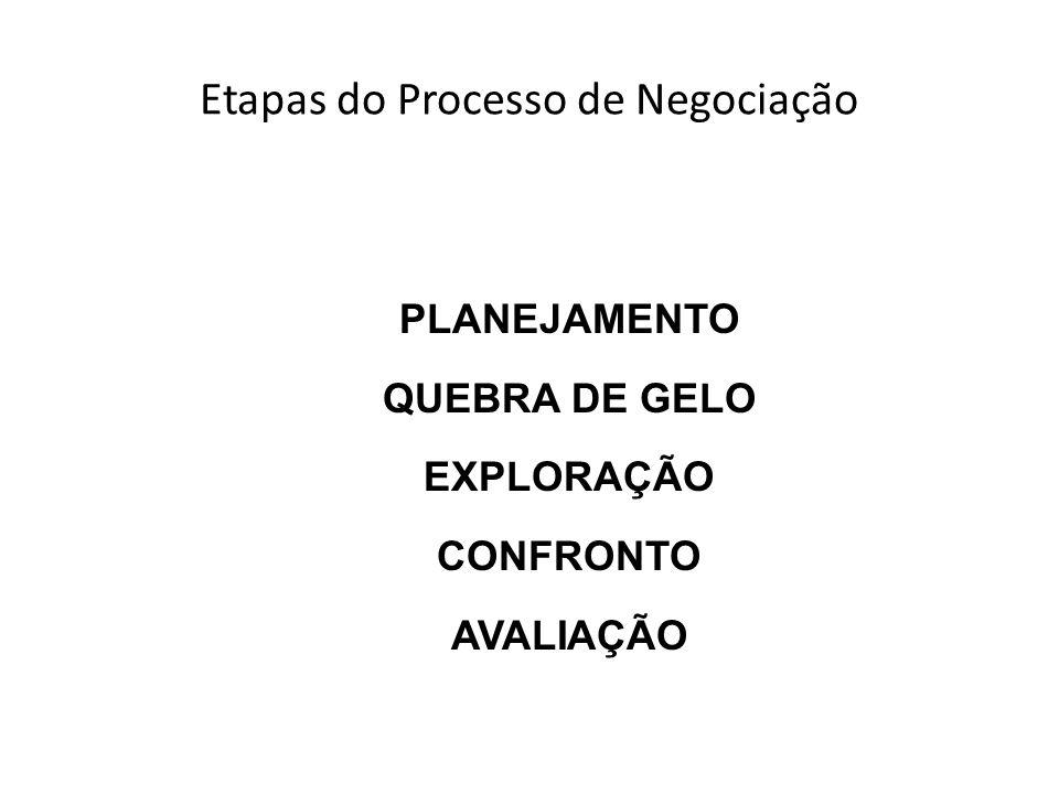 Etapas do Processo de Negociação PLANEJAMENTO QUEBRA DE GELO EXPLORAÇÃO CONFRONTO AVALIAÇÃO