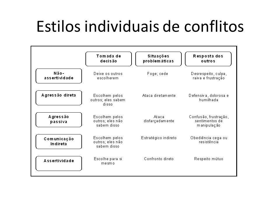 Tipos de conflitos nas organizações Conflito de tarefa – está relacionado ao conteúdo e aos objetivos do trabalho.