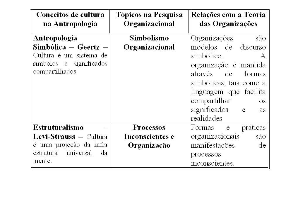 Cultura Organizacional Modelo de pressupostos básicos, que determinado grupo tem inventado, descoberto ou desenvolvido no processo de aprendizagem para lidar com problemas de adaptação externa e integração interna.