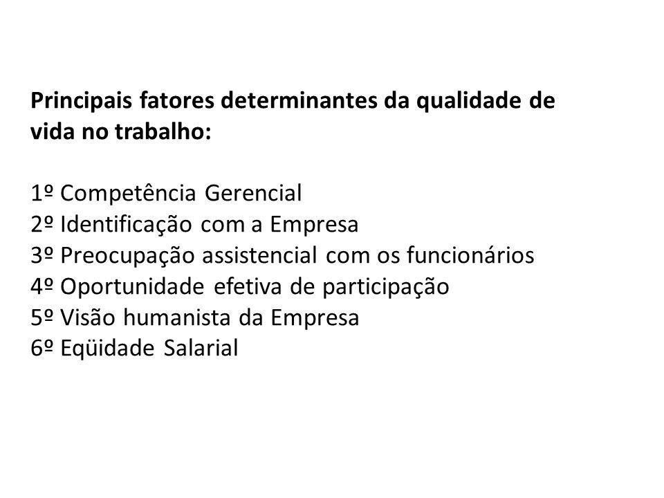 Principais fatores determinantes da qualidade de vida no trabalho: 1º Competência Gerencial 2º Identificação com a Empresa 3º Preocupação assistencial