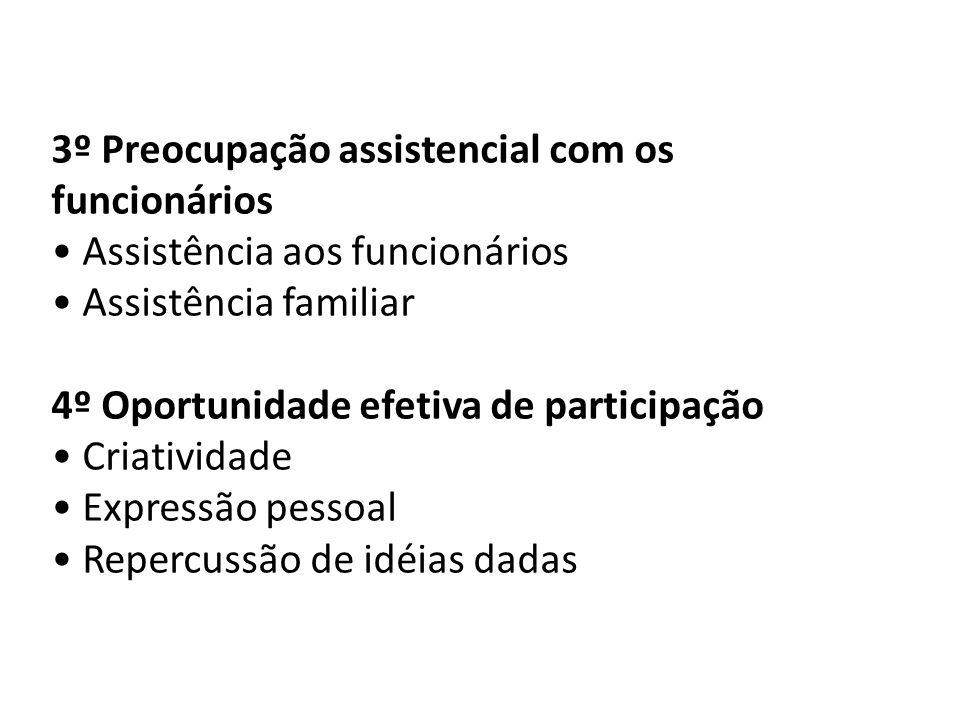 3º Preocupação assistencial com os funcionários Assistência aos funcionários Assistência familiar 4º Oportunidade efetiva de participação Criatividade