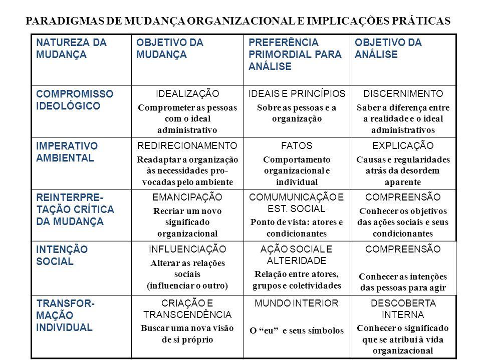 NATUREZA DA MUDANÇA OBJETIVO DA MUDANÇA PREFERÊNCIA PRIMORDIAL PARA ANÁLISE OBJETIVO DA ANÁLISE COMPROMISSO IDEOLÓGICO IDEALIZAÇÃO Comprometer as pess