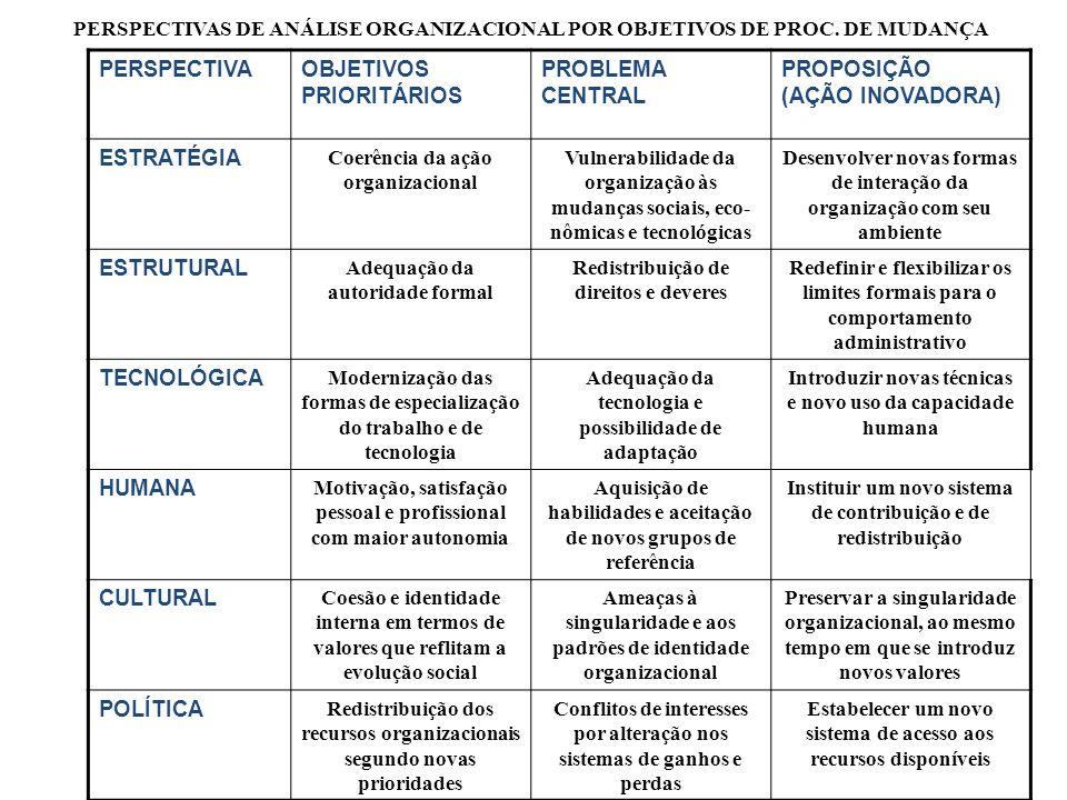 Cultura Organizacional Modelo de pressupostos básicos de determinado grupo, para integração interna e adaptação externa.