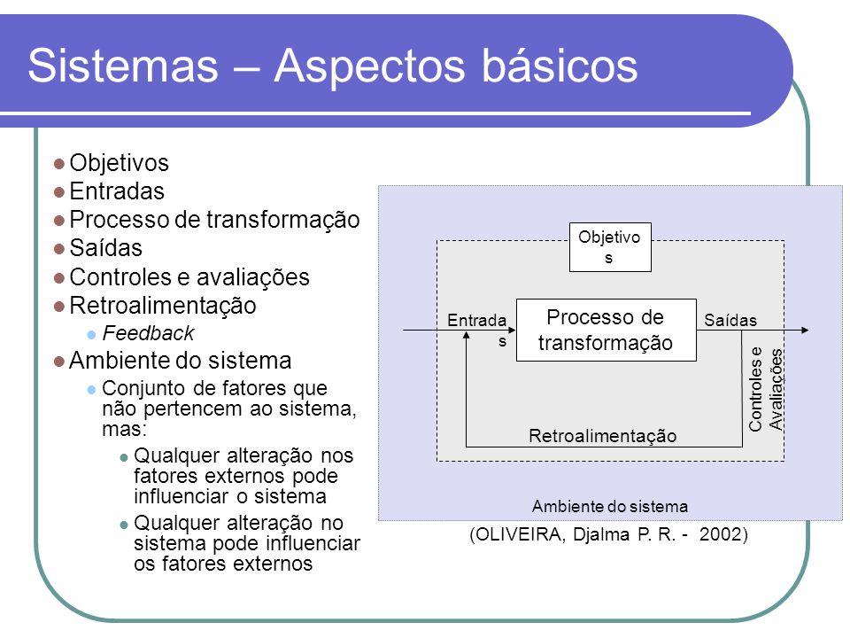 Classificação quanto à interação Sistemas fechados Sem intercâmbio com o ambiente externo Não existem sistemas totalmente fechados Saídas invariáveis Sistemas abertos (dinâmicos) Têm intercâmbio com o ambiente externo São influenciados e influenciam o ambiente pelas entradas e saídas Adaptam-se para sobreviver