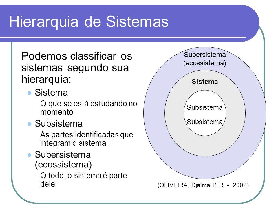 Hierarquia de Sistemas Podemos classificar os sistemas segundo sua hierarquia: Sistema O que se está estudando no momento Subsistema As partes identif