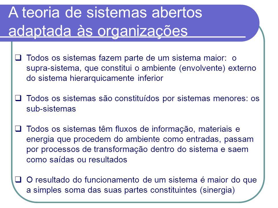 Organização - Sistema Aberto Entradas Recursos Saídas Bens e Serviços Retroalimentação Sub-sistemas interrelacionados executam o processamento interno do sistema Sub-sistema de manutenção (organização) Sub-sistema técnico ou de produção Sub-sistema de adaptação Sub-sistema de apoio (entradas e saídas) Sub-sistema de gestão