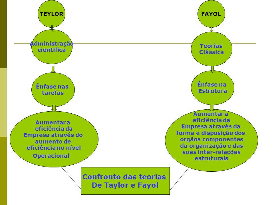 TEYLORFAYOL Administração cientifica Ênfase nas tarefas Aumentar a eficiência da Empresa através do aumento de eficiência no nível Operacional Confron