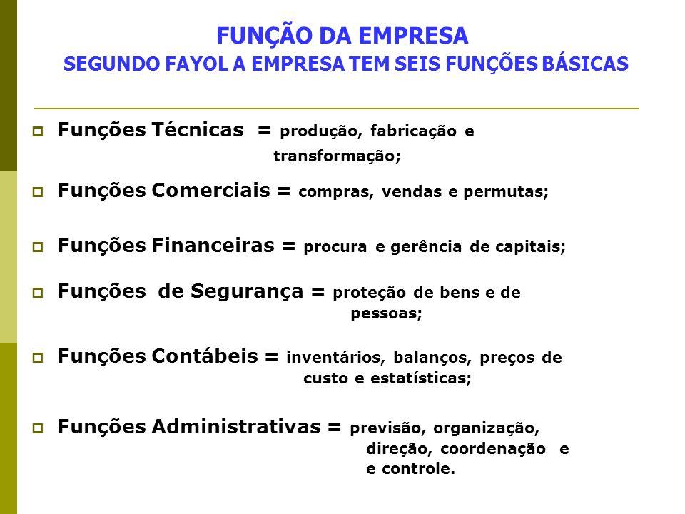 FUNÇÃO DA EMPRESA SEGUNDO FAYOL A EMPRESA TEM SEIS FUNÇÕES BÁSICAS Funções Técnicas = produção, fabricação e transformação; Funções Comerciais = compr