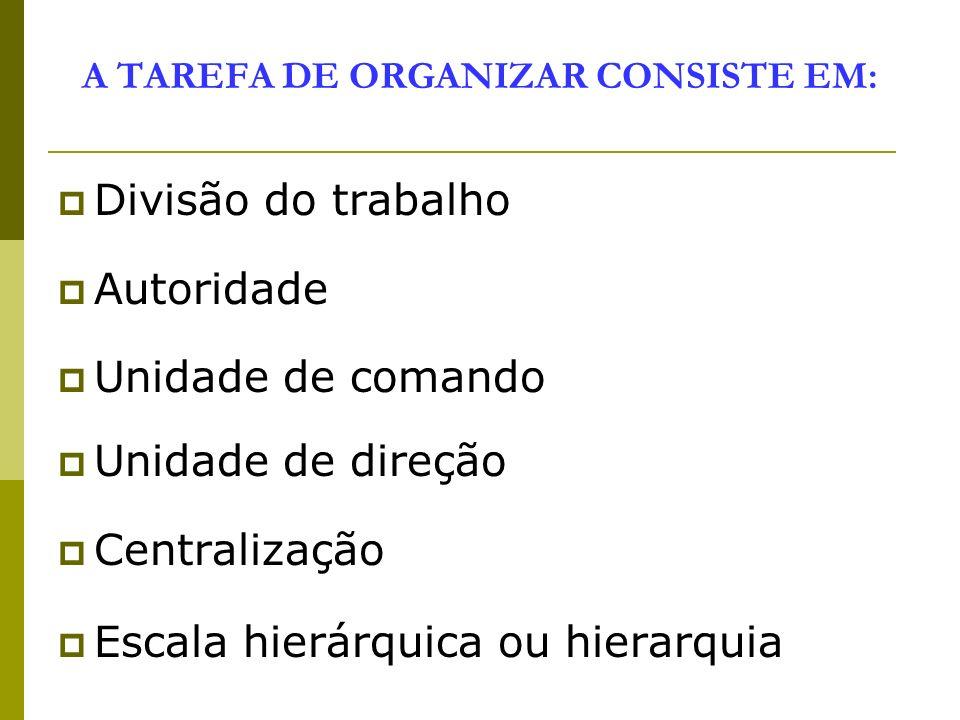 FUNÇÕES DO ADMINISTRADOR Prever organizar comandar Coordenar Controlar organização