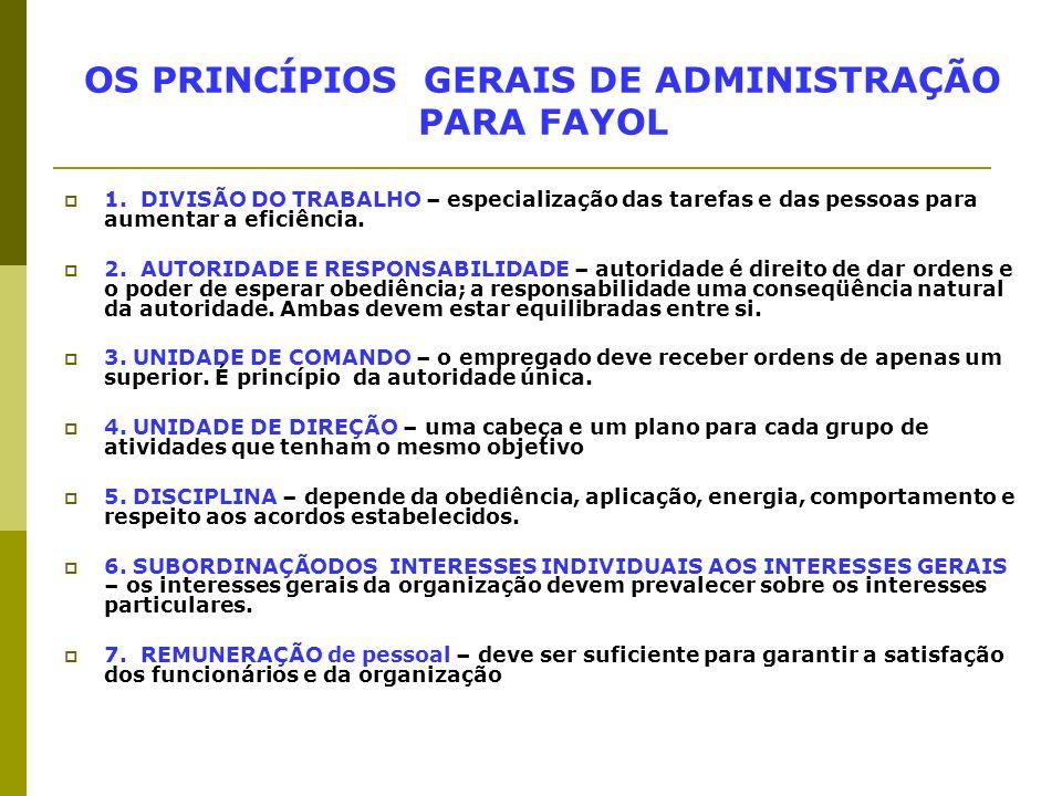 OS PRINCÍPIOS GERAIS DE ADMINISTRAÇÃO PARA FAYOL 1. DIVISÃO DO TRABALHO – especialização das tarefas e das pessoas para aumentar a eficiência. 2. AUTO