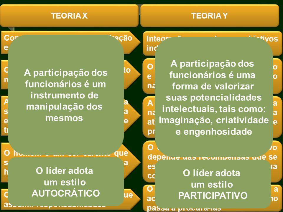 Concepção tradicional de direção e controle Integração entre objetivos individuais e organizacionais TEORIA X O ser humano vê o esforço físico e menta