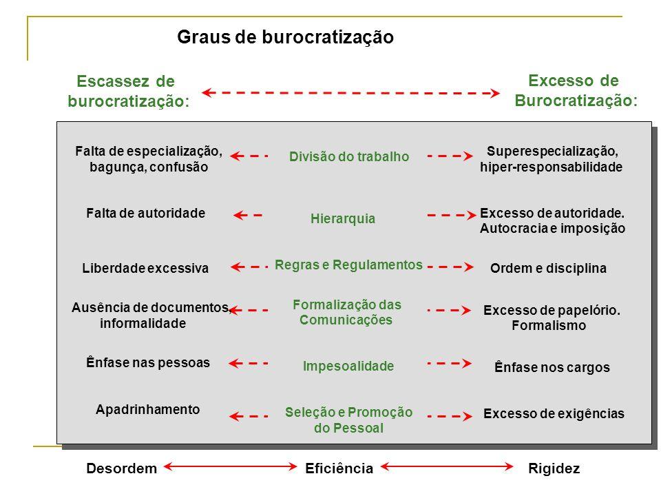 Graus de burocratização Escassez de burocratização: Excesso de Burocratização: Falta de especialização, bagunça, confusão Falta de autoridade Liberdad