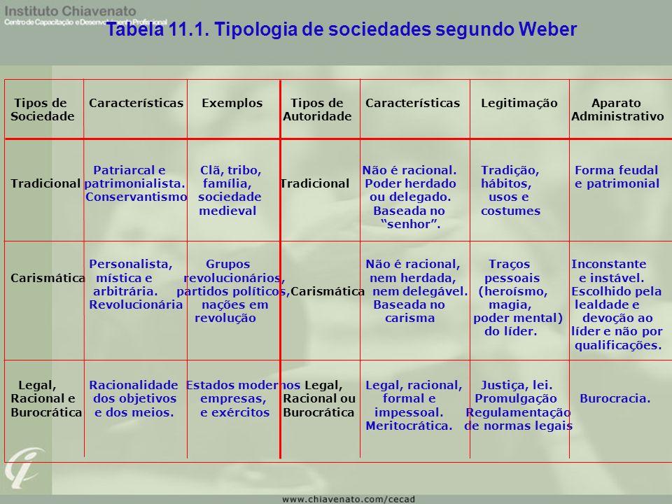 Tipos de Características Exemplos Tipos de CaracterísticasLegitimação Aparato Sociedade Autoridade Administrativo Patriarcal e Clã, tribo, Não é racio