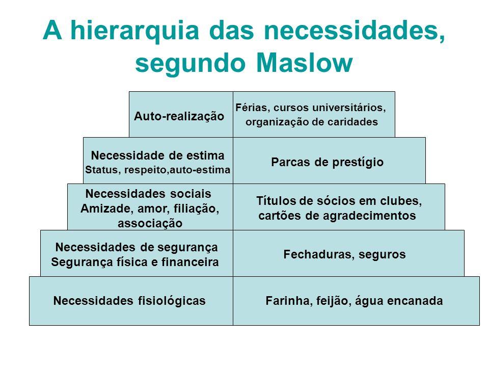A hierarquia das necessidades, segundo Maslow Auto-realização Férias, cursos universitários, organização de caridades Necessidade de estima Status, re