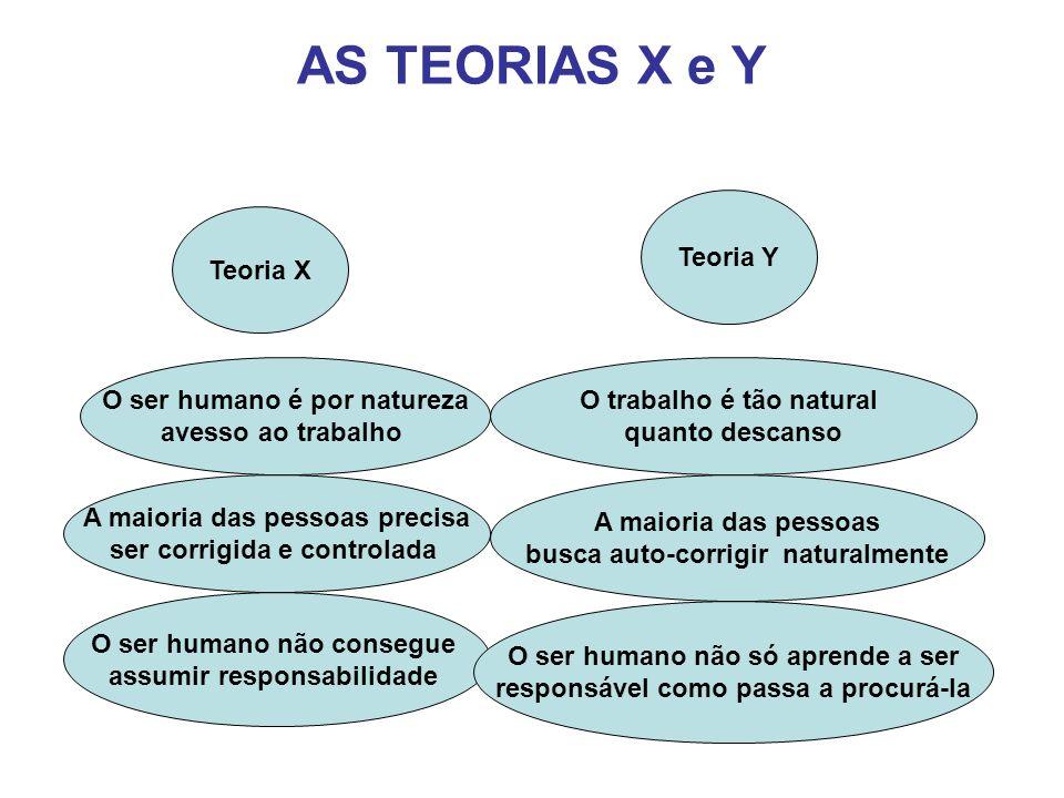 AS TEORIAS X e Y Teoria X O ser humano é por natureza avesso ao trabalho A maioria das pessoas precisa ser corrigida e controlada O ser humano não con