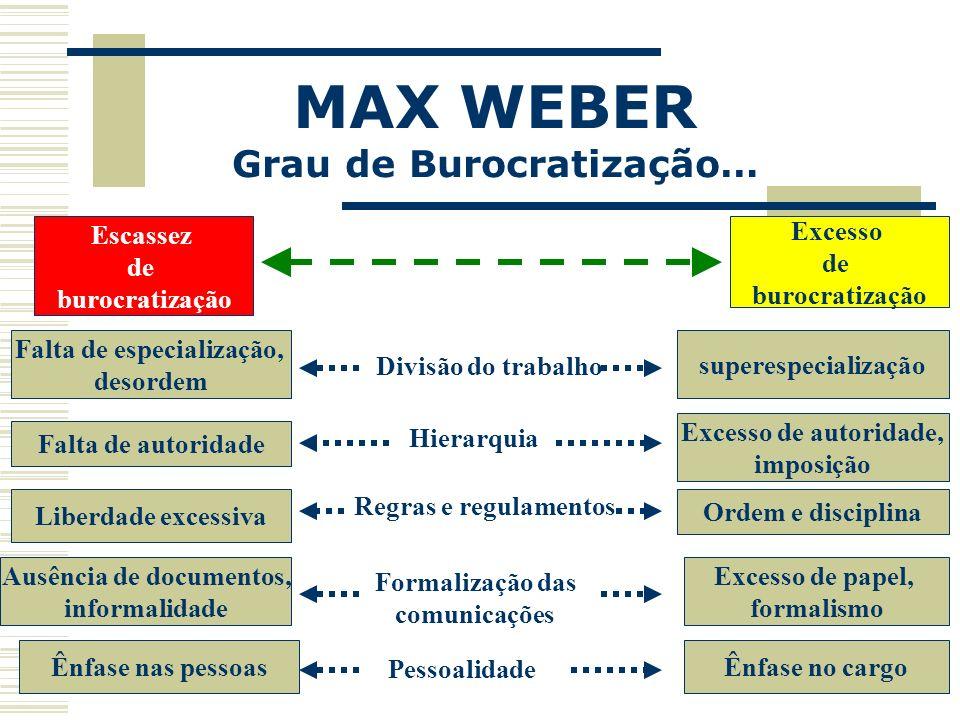 MAX WEBER Grau de Burocratização… Escassez de burocratização Excesso de burocratização Falta de especialização, desordem superespecialização Falta de
