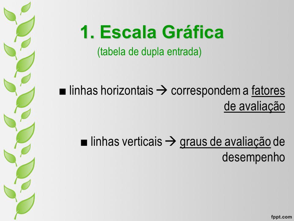 1. Escala Gráfica (tabela de dupla entrada) linhas horizontais correspondem a fatores de avaliação linhas verticais graus de avaliação de desempenho