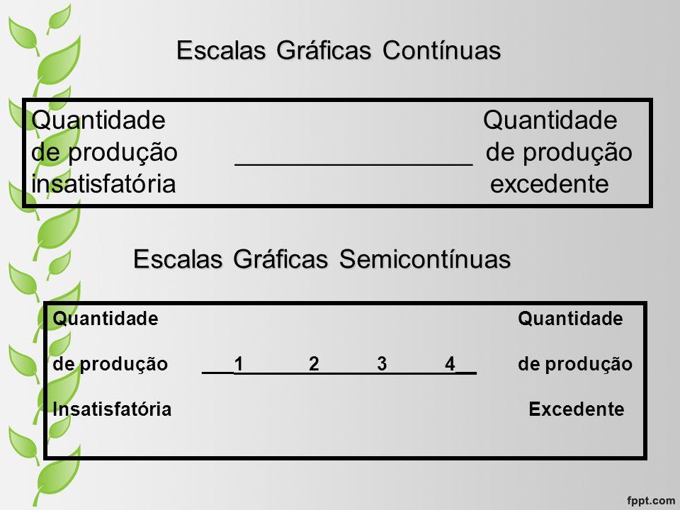 Escalas Gráficas Contínuas Quantidade de produção________________ de produção insatisfatória excedente Escalas Gráficas Semicontínuas Quantidade de pr