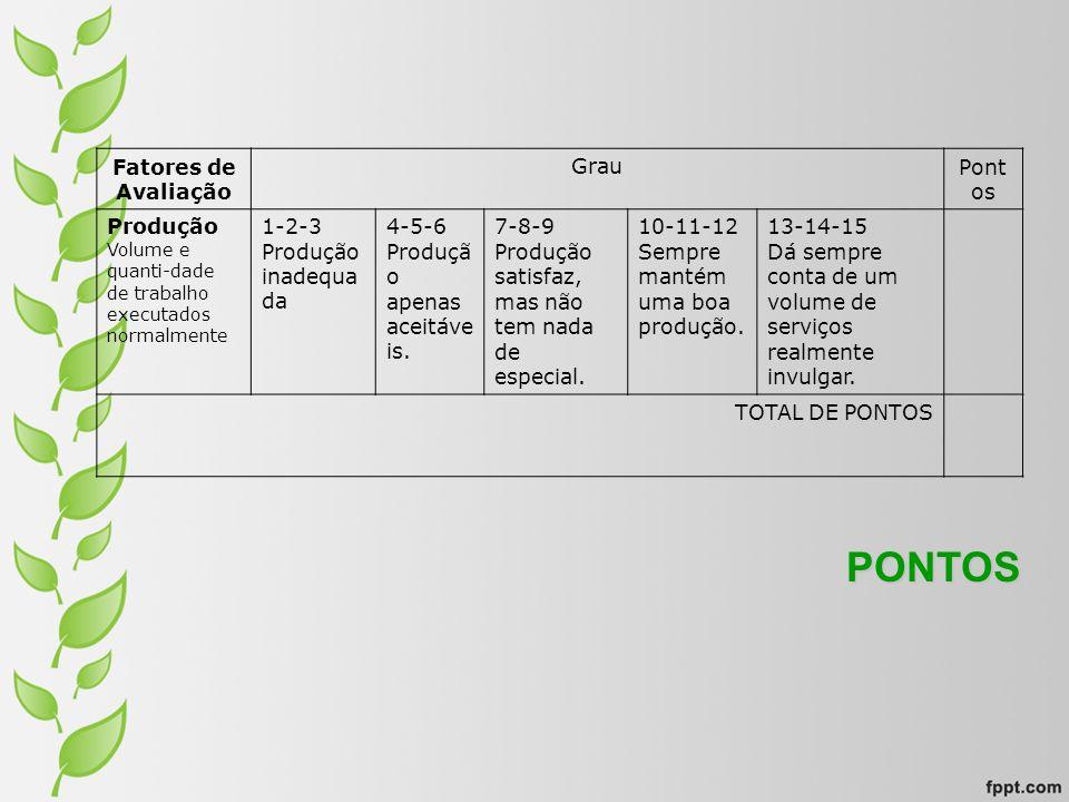 Fatores de Avaliação GrauPont os Produção Volume e quanti-dade de trabalho executados normalmente 1-2-3 Produção inadequa da 4-5-6 Produçã o apenas ac