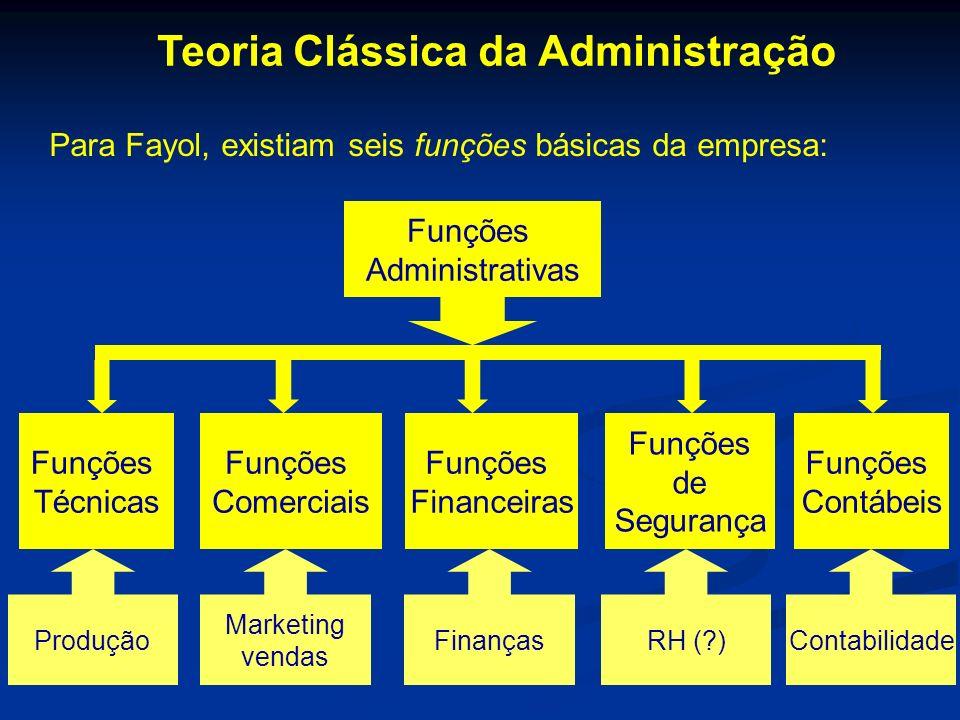 Teoria Clássica da Administração Para Fayol, existiam seis funções básicas da empresa: Funções Administrativas Funções Técnicas Funções Comerciais Fun