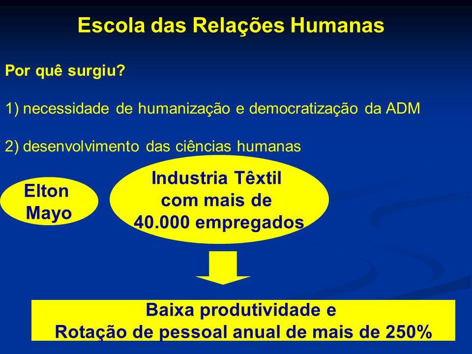 Por quê surgiu? 1) necessidade de humanização e democratização da ADM 2) desenvolvimento das ciências humanas Escola das Relações Humanas Elton Mayo I