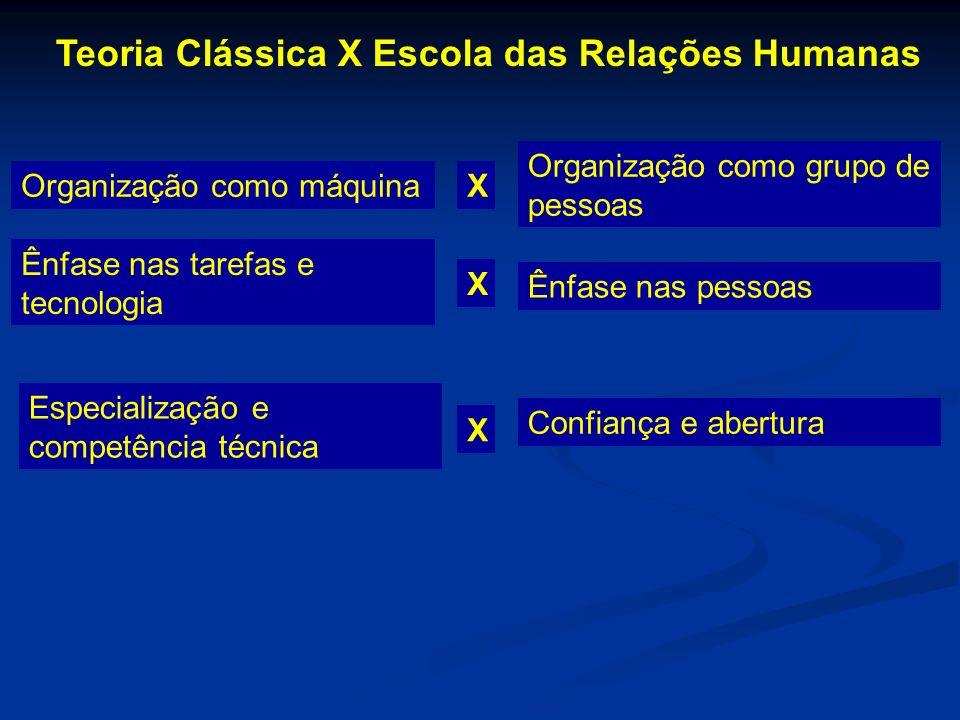 Organização como máquina Teoria Clássica X Escola das Relações Humanas X Organização como grupo de pessoas Ênfase nas tarefas e tecnologia X Ênfase na