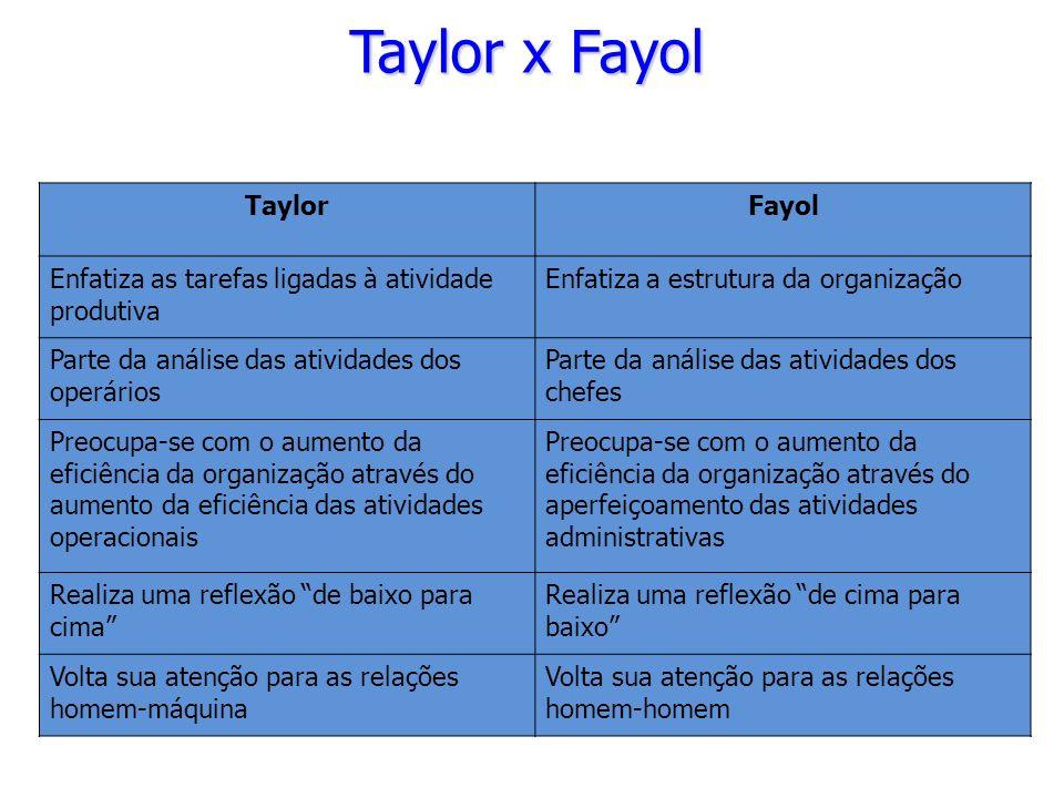 TaylorFayol Enfatiza as tarefas ligadas à atividade produtiva Enfatiza a estrutura da organização Parte da análise das atividades dos operários Parte