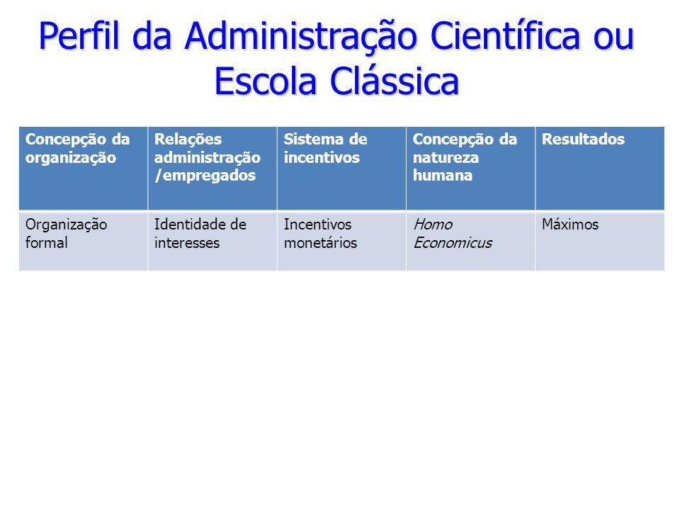 Perfil da Administração Científica ou Escola Clássica Concepção da organização Relações administração /empregados Sistema de incentivos Concepção da n