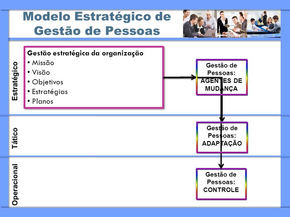Modelo Estratégico de Gestão de Pessoas Gestão estratégica da organização Missão Visão Objetivos Estratégias Planos Gestão estratégica da organização