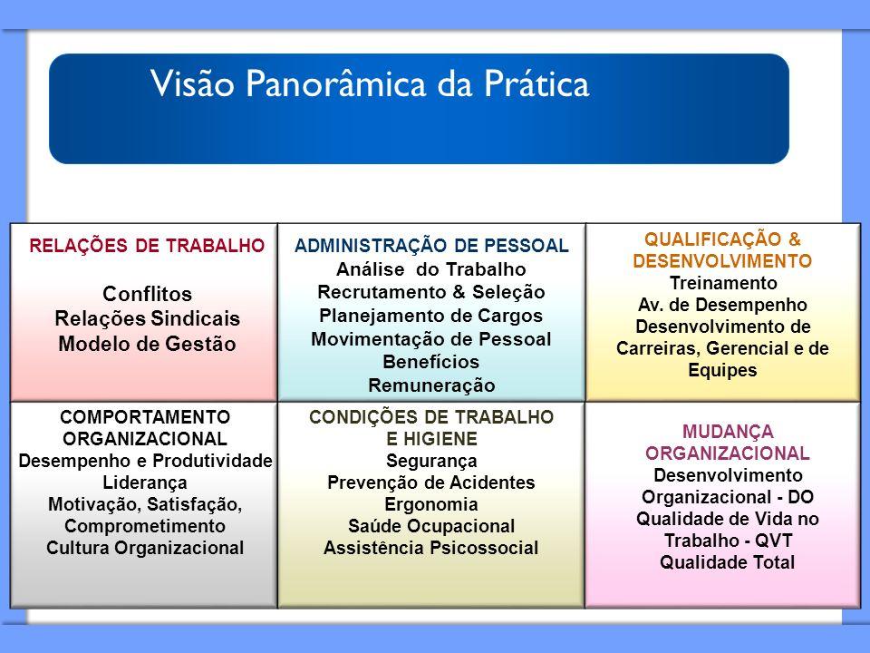 Visão Panorâmica da Prática RELAÇÕES DE TRABALHO Conflitos Relações Sindicais Modelo de Gestão ADMINISTRAÇÃO DE PESSOAL Análise do Trabalho Recrutamen
