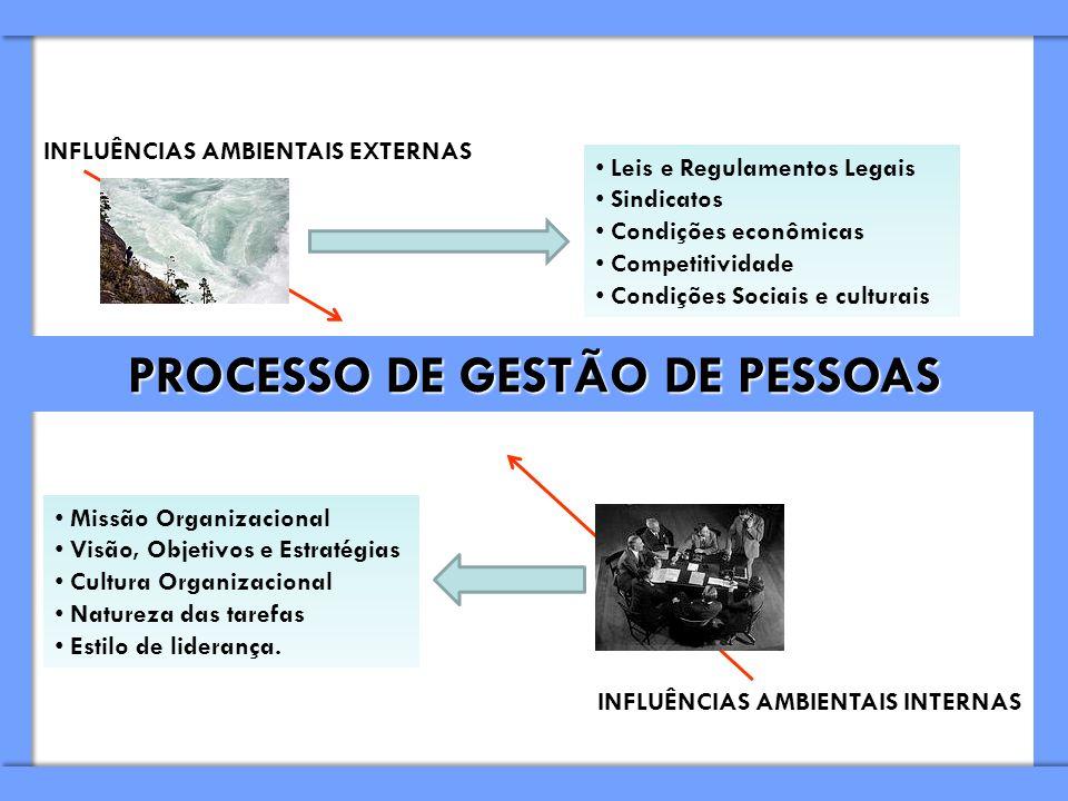 PROCESSO DE GESTÃO DE PESSOAS INFLUÊNCIAS AMBIENTAIS EXTERNAS INFLUÊNCIAS AMBIENTAIS INTERNAS Leis e Regulamentos Legais Sindicatos Condições econômic