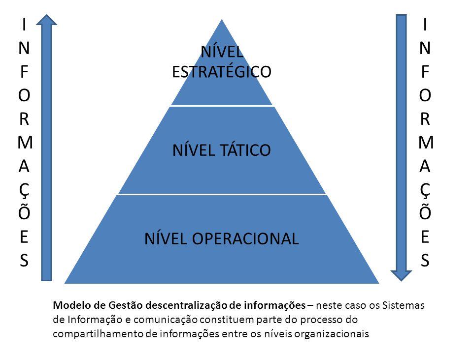 INFORMAÇÕESINFORMAÇÕES NÍVEL ESTRATÉGICO NÍVEL TÁTICO NÍVEL OPERACIONAL Modelo de Gestão descentralização de informações – neste caso os Sistemas de I