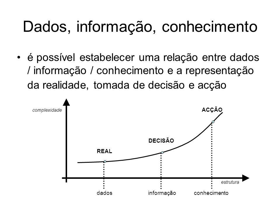 Dados, informação, conhecimento é possível estabelecer uma relação entre dados / informação / conhecimento e a representação da realidade, tomada de d